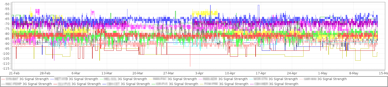 Monitoring and reporting 3G radio signal-strength (RSSI, dBm