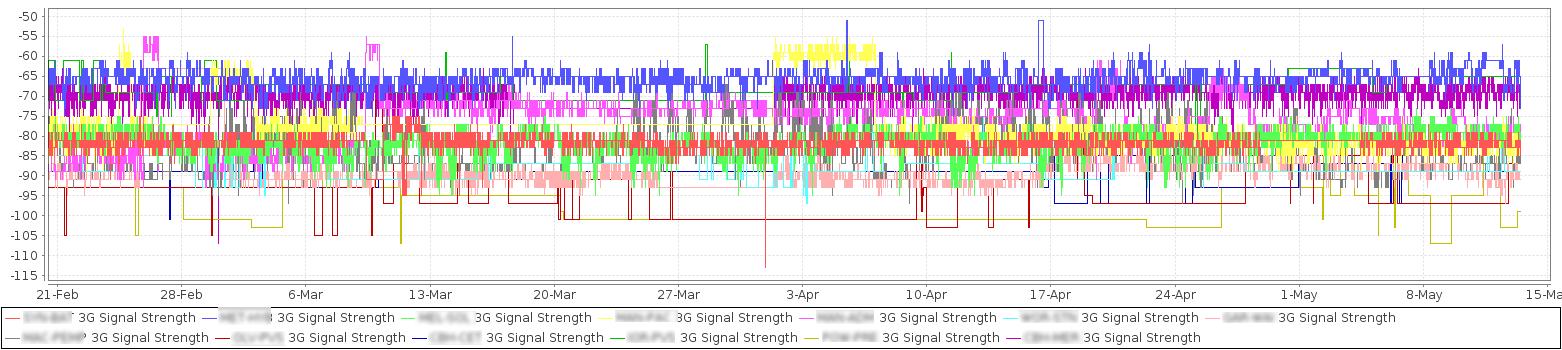 3g-signal